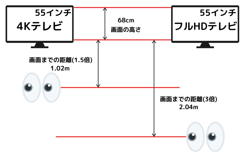 画面サイズと解像度による適正視聴距離